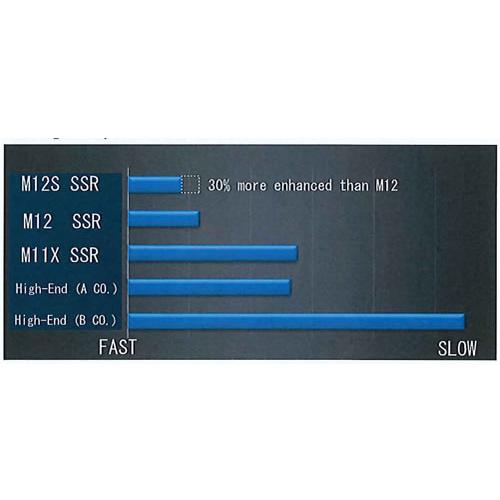 SANWA M12S RS 2.4 ghz. FSSH-4TE 4CH RX472